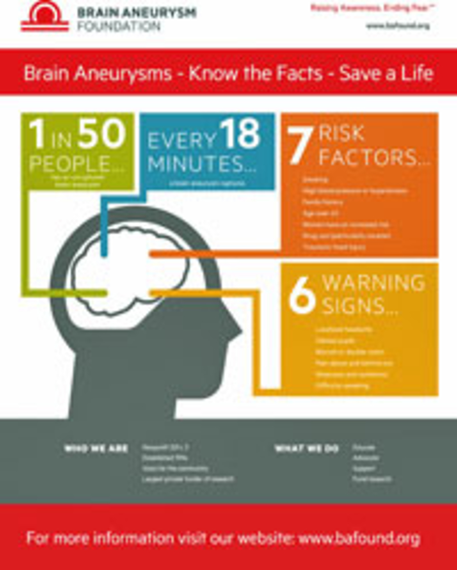 Brain Aneurysms - Know the facts - Save a life